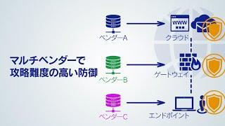 統合セキュリティクラウドソリューション(ショートVer )