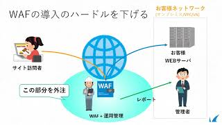 Webのセキュア化を実現!Barracuda SaaS型WAFのご紹介とKUSANAGI環境でのデモ:バラクーダネットワークス